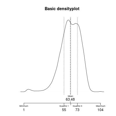 Densityplot with quartiles and mean